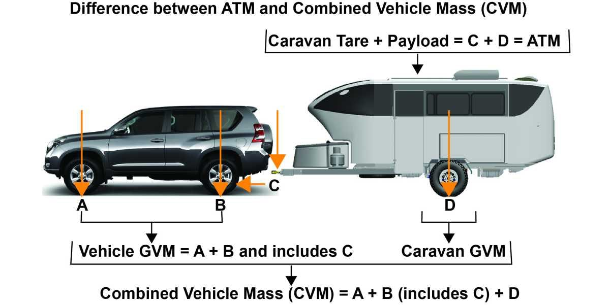 Combined vehicle weights for towing